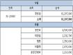 쌍용차해고자 H(heart)-20000프로젝트 정산(정산표와 후원인 명단)